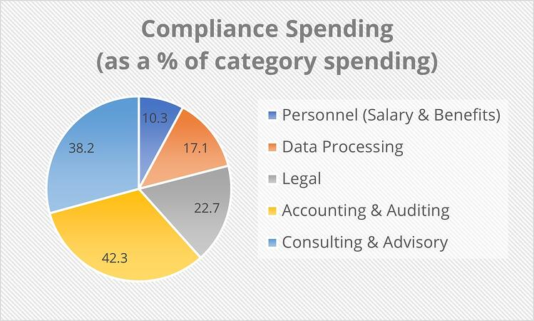 Compliance Spending as a percent of category spending
